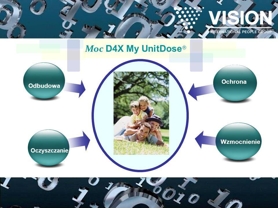 Ochrona Wzmocnienie Oczyszczanie Odbudowa Moc D4X My UnitDose ®