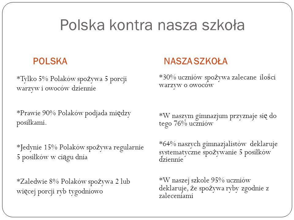 Polska kontra nasza szkoła POLSKANASZA SZKOŁA *Tylko 5% Polaków spo ż ywa 5 porcji warzyw i owoców dziennie *Prawie 90% Polaków podjada mi ę dzy posiłkami.