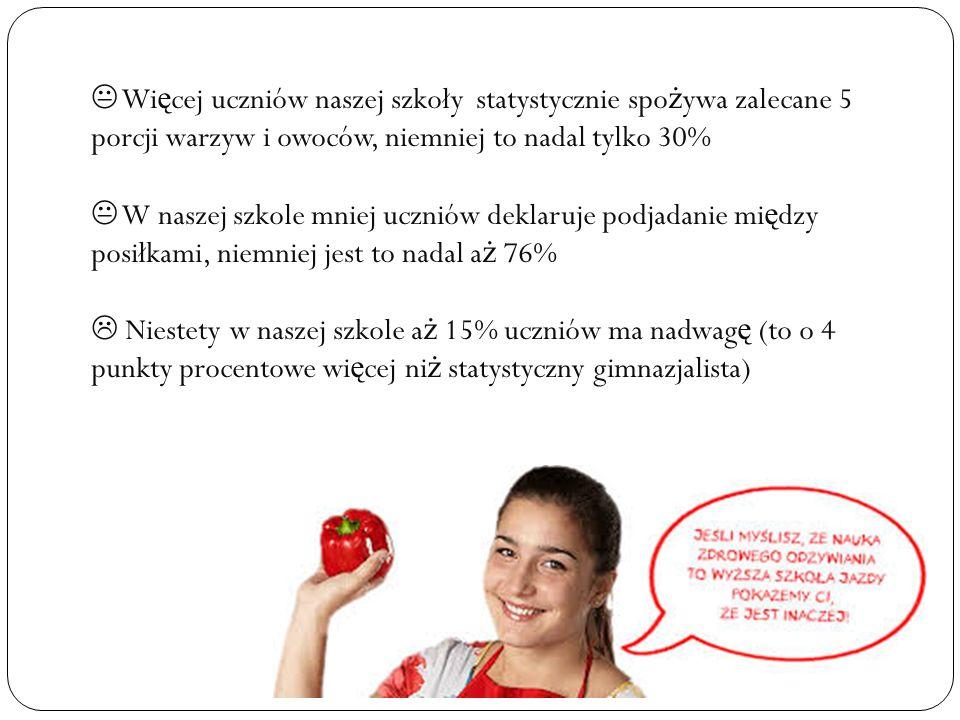  Wi ę cej uczniów naszej szkoły statystycznie spo ż ywa zalecane 5 porcji warzyw i owoców, niemniej to nadal tylko 30%  W naszej szkole mniej uczniów deklaruje podjadanie mi ę dzy posiłkami, niemniej jest to nadal a ż 76%  Niestety w naszej szkole a ż 15% uczniów ma nadwag ę (to o 4 punkty procentowe wi ę cej ni ż statystyczny gimnazjalista)