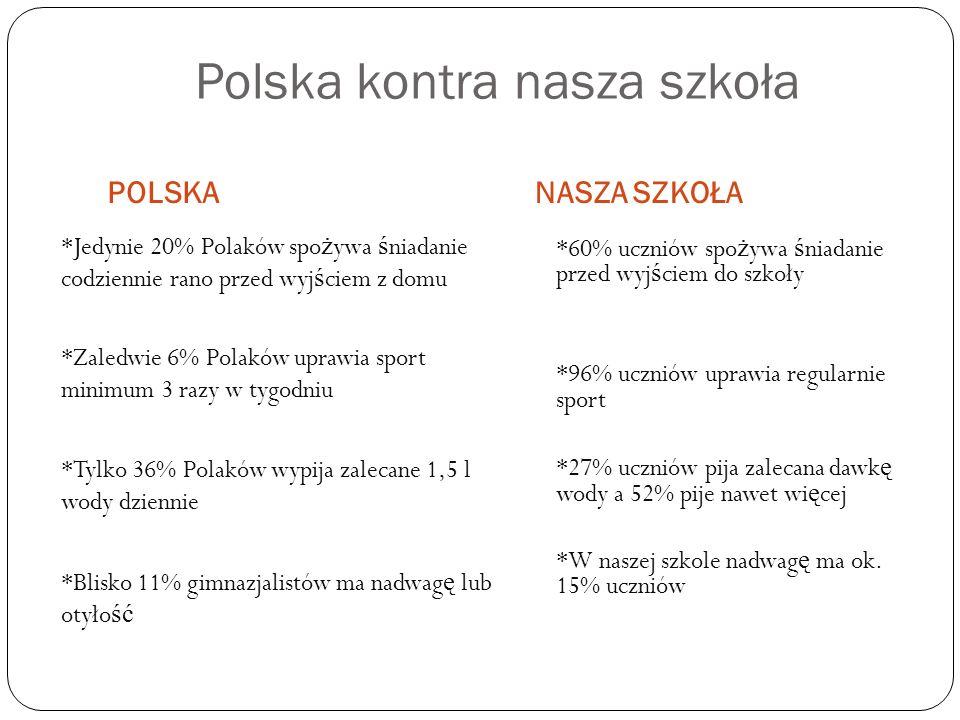 Polska kontra nasza szkoła POLSKANASZA SZKOŁA *Jedynie 20% Polaków spo ż ywa ś niadanie codziennie rano przed wyj ś ciem z domu *Zaledwie 6% Polaków uprawia sport minimum 3 razy w tygodniu *Tylko 36% Polaków wypija zalecane 1,5 l wody dziennie *Blisko 11% gimnazjalistów ma nadwag ę lub otyło ść *60% uczniów spożywa śniadanie przed wyjściem do szkoły *96% uczniów uprawia regularnie sport *27% uczniów pija zalecana dawkę wody a 52% pije nawet więcej *W naszej szkole nadwagę ma ok.