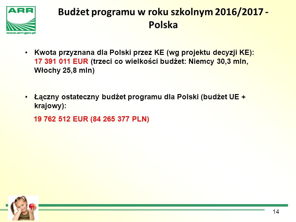 Budżet programu w roku szkolnym 2016/2017 - Polska 14 Kwota przyznana dla Polski przez KE (wg projektu decyzji KE): 17 391 011 EUR (trzeci co wielkośc