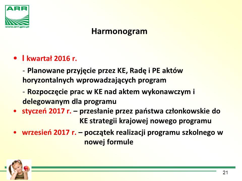 Harmonogram I kwartał 2016 r. -Planowane przyjęcie przez KE, Radę i PE aktów horyzontalnych wprowadzających program -Rozpoczęcie prac w KE nad aktem w