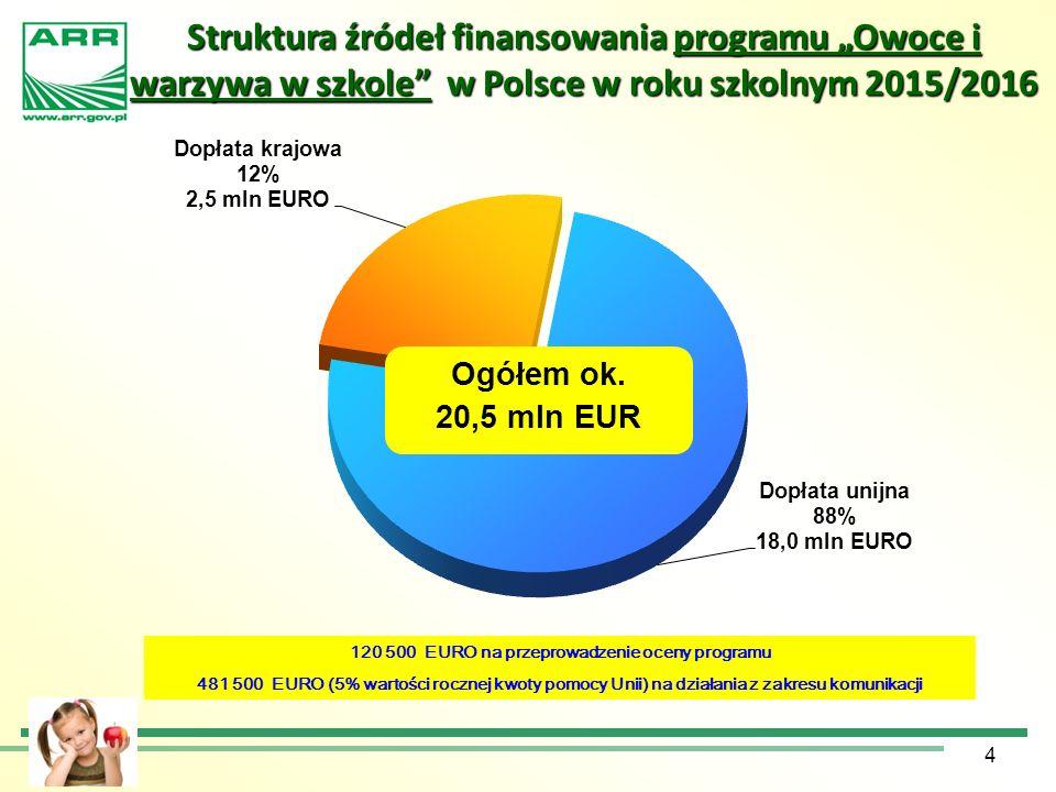 """4 Struktura źródeł finansowania programu """"Owoce i warzywa w szkole"""" w Polsce w roku szkolnym 2015/2016 Ogółem ok. 20,5 mln EUR 120 500 EURO na przepro"""