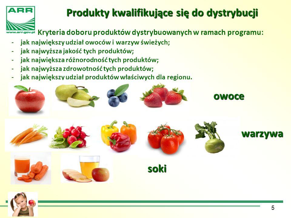 5 Produkty kwalifikujące się do dystrybucji Produkty kwalifikujące się do dystrybucji Kryteria doboru produktów dystrybuowanych w ramach programu: -ja