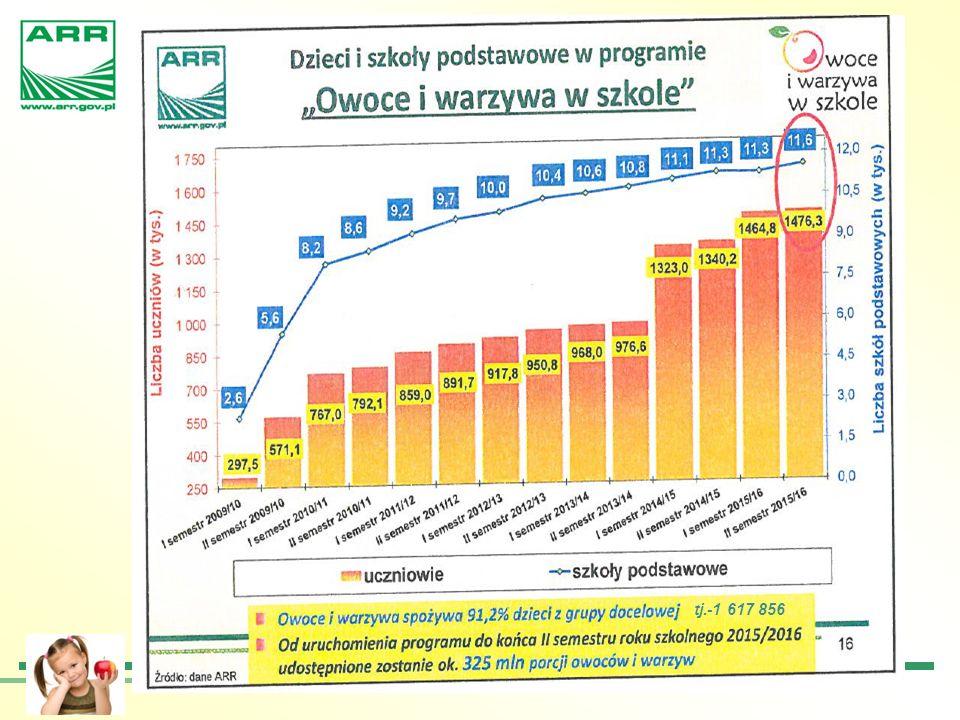 Budżet programu Łączny budżet programu będzie wynosił 250 mln EUR na rok szkolnym, w tym na: owoce i warzywa: 150 mln EUR (wg projektu rozporządzenia Rady wstępna alokacja dla Polski ok.