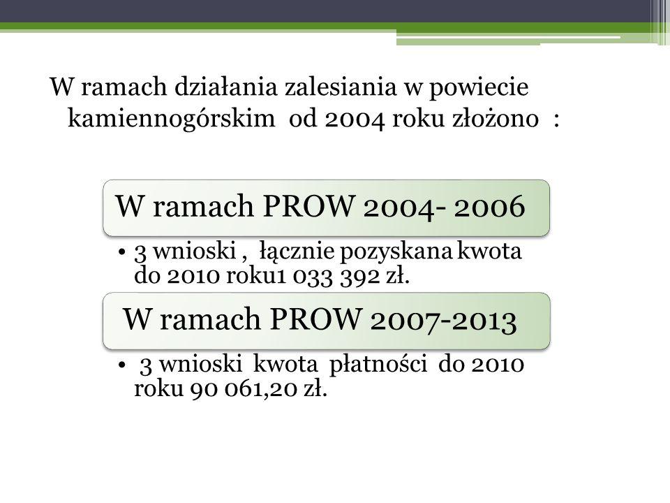 W ramach działania zalesiania w powiecie kamiennogórskim od 2004 roku złożono : W ramach PROW 2004- 2006 3 wnioski, łącznie pozyskana kwota do 2010 roku1 033 392 zł.