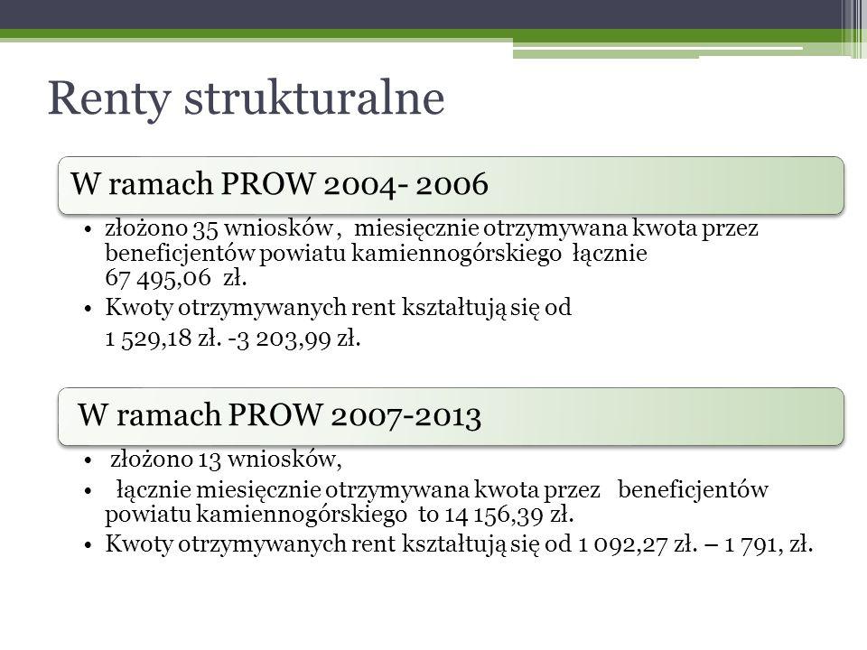 Renty strukturalne W ramach PROW 2004- 2006 złożono 35 wniosków, miesięcznie otrzymywana kwota przez beneficjentów powiatu kamiennogórskiego łącznie 67 495,06 zł.
