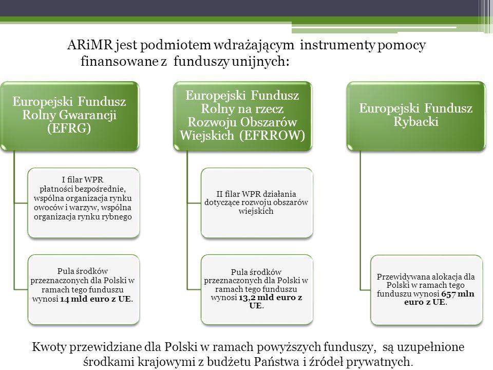 ARiMR jest podmiotem wdrażającym instrumenty pomocy finansowane z funduszy unijnych: Europejski Fundusz Rolny Gwarancji (EFRG) I filar WPR płatności bezpośrednie, wspólna organizacja rynku owoców i warzyw, wspólna organizacja rynku rybnego Pula środków przeznaczonych dla Polski w ramach tego funduszu wynosi 14 mld euro z UE.