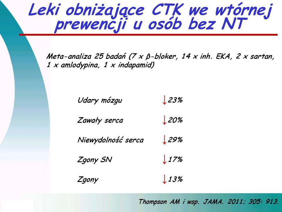 Leki obniżające CTK we wtórnej prewencji u osób bez NT Meta-analiza 25 badań (7 x β-bloker, 14 x inh. EKA, 2 x sartan, 1 x amlodypina, 1 x indapamid)