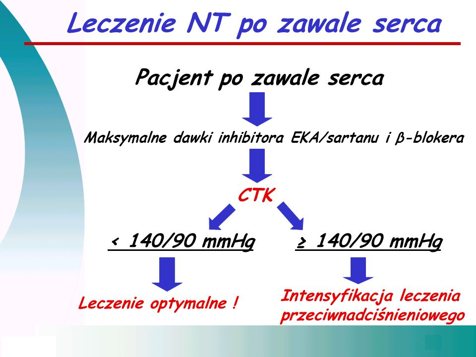 Leczenie NT po zawale serca Pacjent po zawale serca Maksymalne dawki inhibitora EKA/sartanu i β-blokera CTK < 140/90 mmHg≥ 140/90 mmHg Leczenie optyma