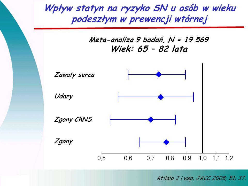 Wpływ statyn na ryzyko SN u osób w wieku podeszłym w prewencji wtórnej Afilalo J i wsp. JACC 2008; 51: 37. Meta-analiza 9 badań, N = 19 569 Wiek: 65 –