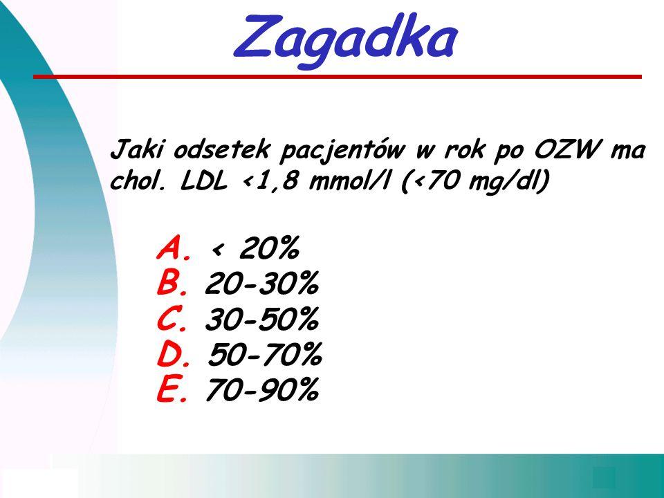 Zagadka Jaki odsetek pacjentów w rok po OZW ma chol. LDL <1,8 mmol/l (<70 mg/dl) A. < 20% B. 20-30% C. 30-50% D. 50-70% E. 70-90%