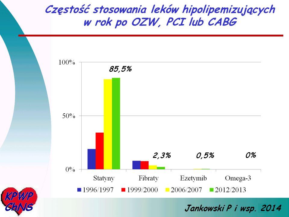 Częstość stosowania leków hipolipemizujących w rok po OZW, PCI lub CABG Jankowski P i wsp. 2014 85,5% 2,3%0,5% 0%