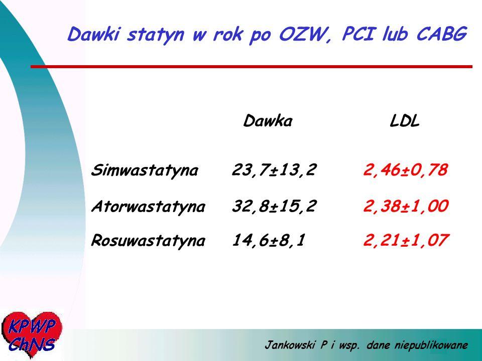 Dawki statyn w rok po OZW, PCI lub CABG Simwastatyna Atorwastatyna Rosuwastatyna Dawka 23,7±13,2 32,8±15,2 14,6±8,1 2,46±0,78 2,38±1,00 2,21±1,07 LDL Jankowski P i wsp.