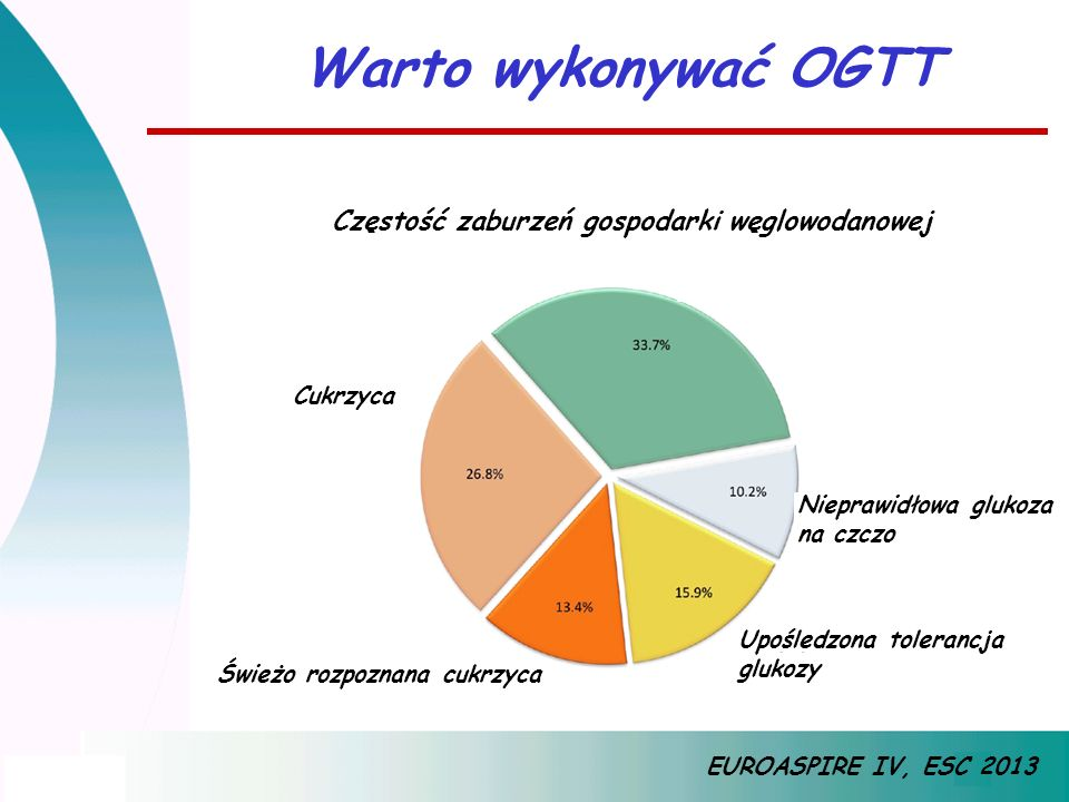 Warto wykonywać OGTT EUROASPIRE IV, ESC 2013 Częstość zaburzeń gospodarki węglowodanowej Cukrzyca Świeżo rozpoznana cukrzyca Upośledzona tolerancja gl