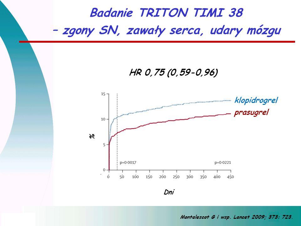 Dni HR 0,75 (0,59-0,96) Montalescot G i wsp. Lancet 2009; 373: 723. Badanie TRITON TIMI 38 – zgony SN, zawały serca, udary mózgu % klopidrogrel prasug