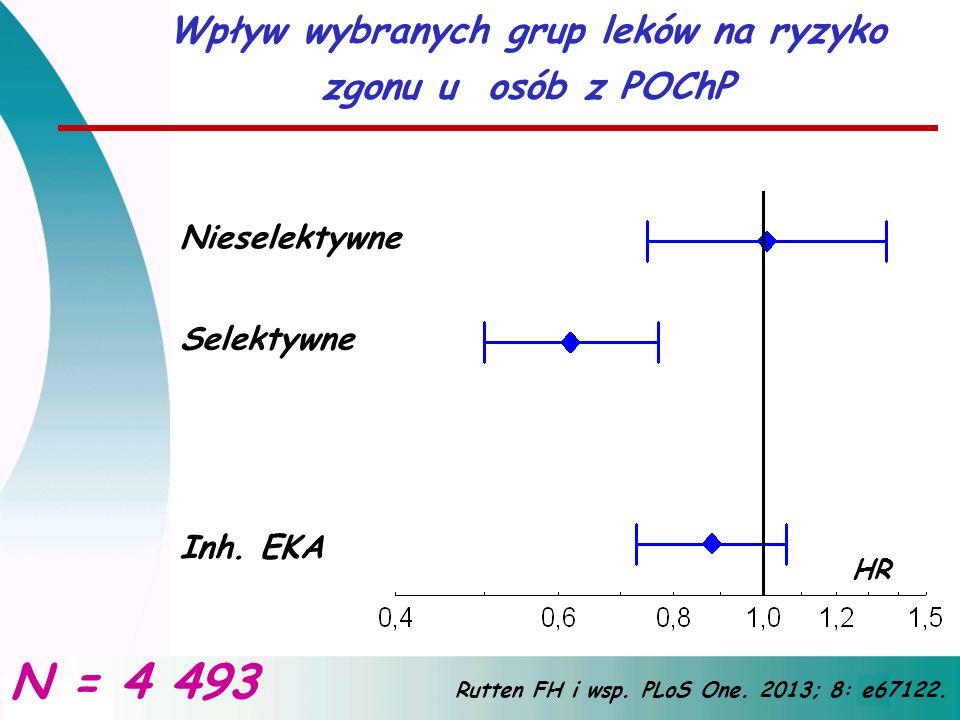Wpływ wybranych grup leków na ryzyko zgonu u osób z POChP Rutten FH i wsp. PLoS One. 2013; 8: e67122. Nieselektywne Selektywne HR Ant. wapnia Inh. EKA