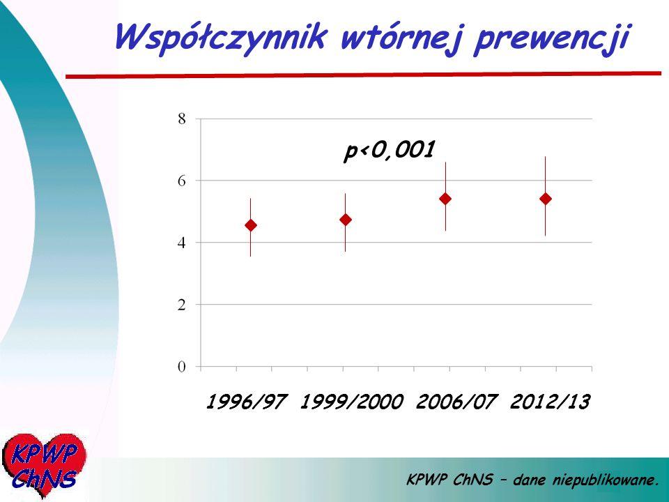 1996/97 1999/2000 2006/07 2012/13 Współczynnik wtórnej prewencji KPWP ChNS – dane niepublikowane. p<0,001