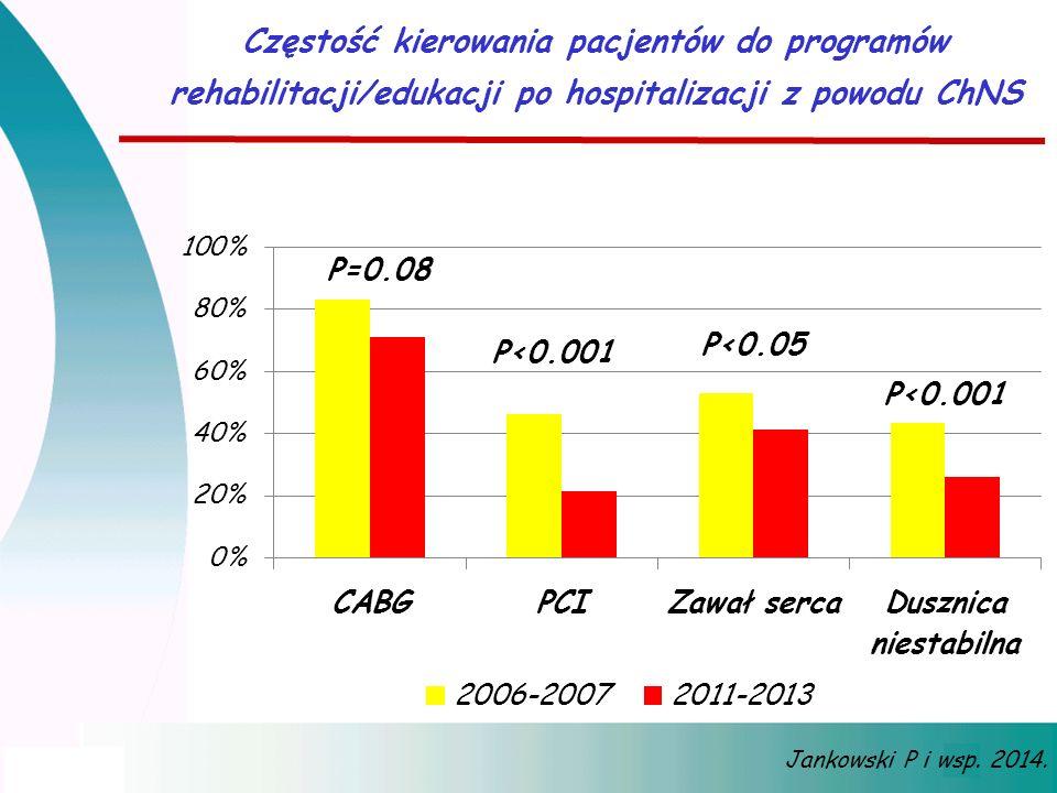 Częstość kierowania pacjentów do programów rehabilitacji/edukacji po hospitalizacji z powodu ChNS Jankowski P i wsp. 2014.