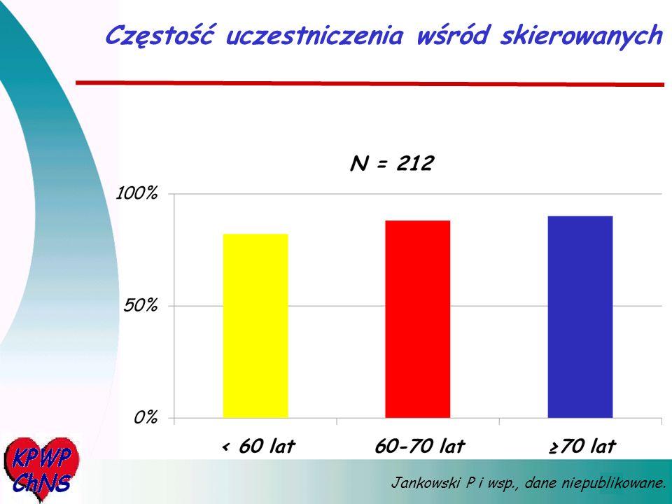 Częstość osiągania zalecanego stężenia cholesterolu w rok po OZW, PCI lub CABG <3,5 mmol/l <2,0 mmol/l <1,8 mmol/l <3,0 mmol/l Jankowski P i wsp.