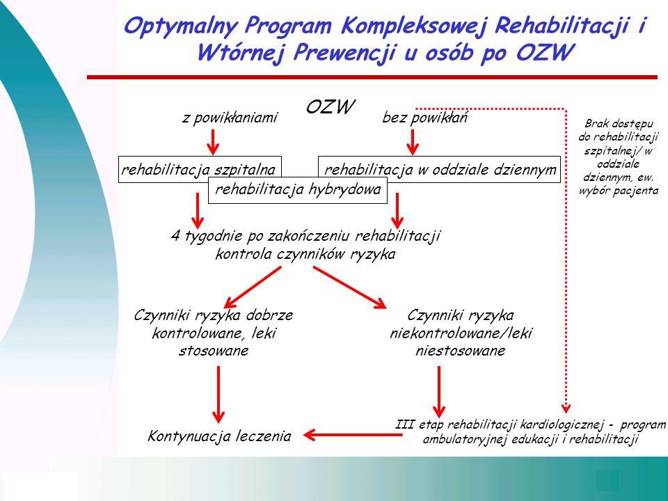 Optymalny Program Kompleksowej Rehabilitacji i Wtórnej Prewencji u osób po OZW OZW z powikłaniamibez powikłań rehabilitacja szpitalna 4 tygodnie po zakończeniu rehabilitacji kontrola czynników ryzyka Czynniki ryzyka dobrze kontrolowane, leki stosowane Kontynuacja leczenia Czynniki ryzyka niekontrolowane/leki niestosowane III etap rehabilitacji kardiologicznej - program ambulatoryjnej edukacji i rehabilitacji rehabilitacja w oddziale dziennym Brak dostępu do rehabilitacji szpitalnej/ w oddziale dziennym, ew.