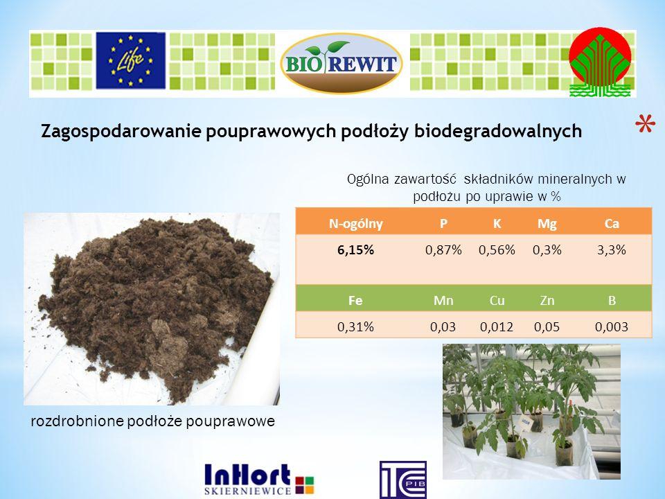 Zagospodarowanie pouprawowych podłoży biodegradowalnych N-ogólnyPKMgCa 6,15%0,87%0,56%0,3%3,3% FeMnCuZnB 0,31%0,030,0120,050,003 Ogólna zawartość skła