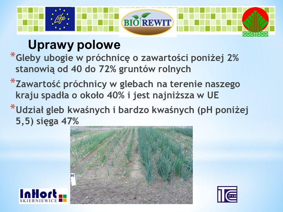 * Gleby ubogie w próchnicę o zawartości poniżej 2% stanowią od 40 do 72% gruntów rolnych * Zawartość próchnicy w glebach na terenie naszego kraju spad
