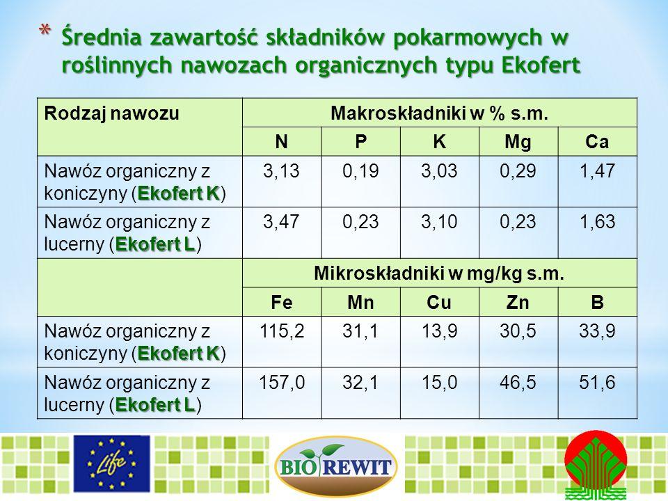 * Średnia zawartość składników pokarmowych w roślinnych nawozach organicznych typu Ekofert Rodzaj nawozuMakroskładniki w % s.m. NPKMgCa Ekofert K Nawó
