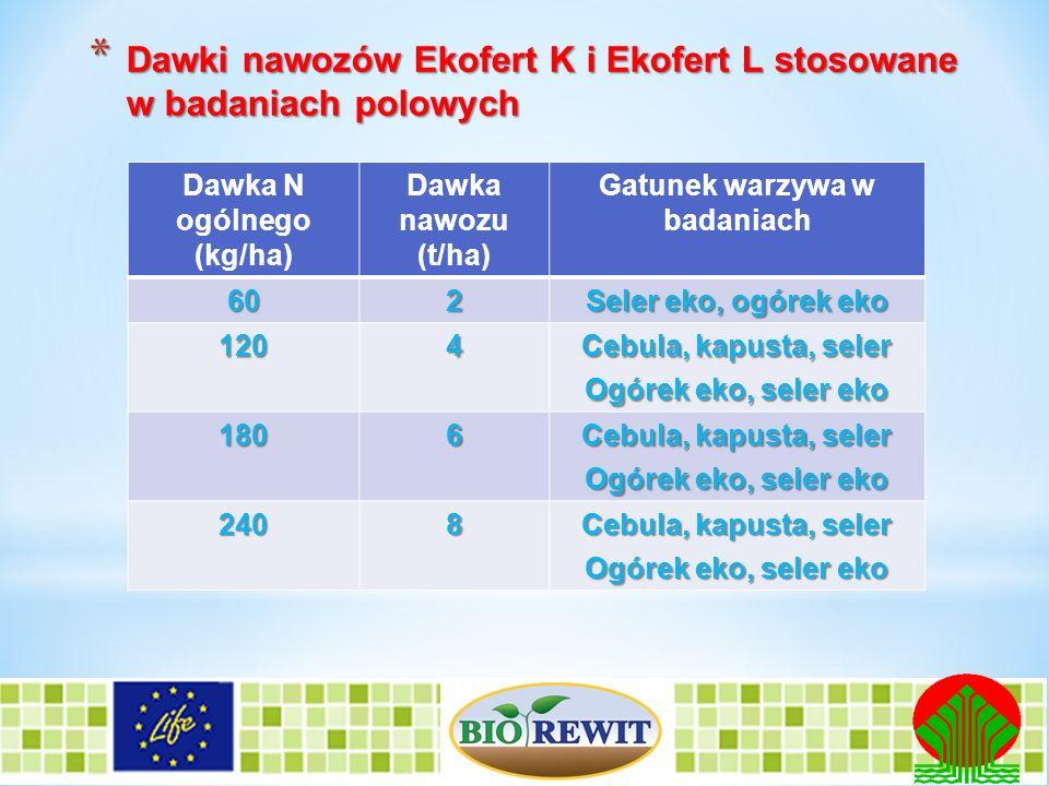 * Dawki nawozów Ekofert K i Ekofert L stosowane w badaniach polowych Dawka N ogólnego (kg/ha) Dawka nawozu (t/ha) Gatunek warzywa w badaniach 602 Sele
