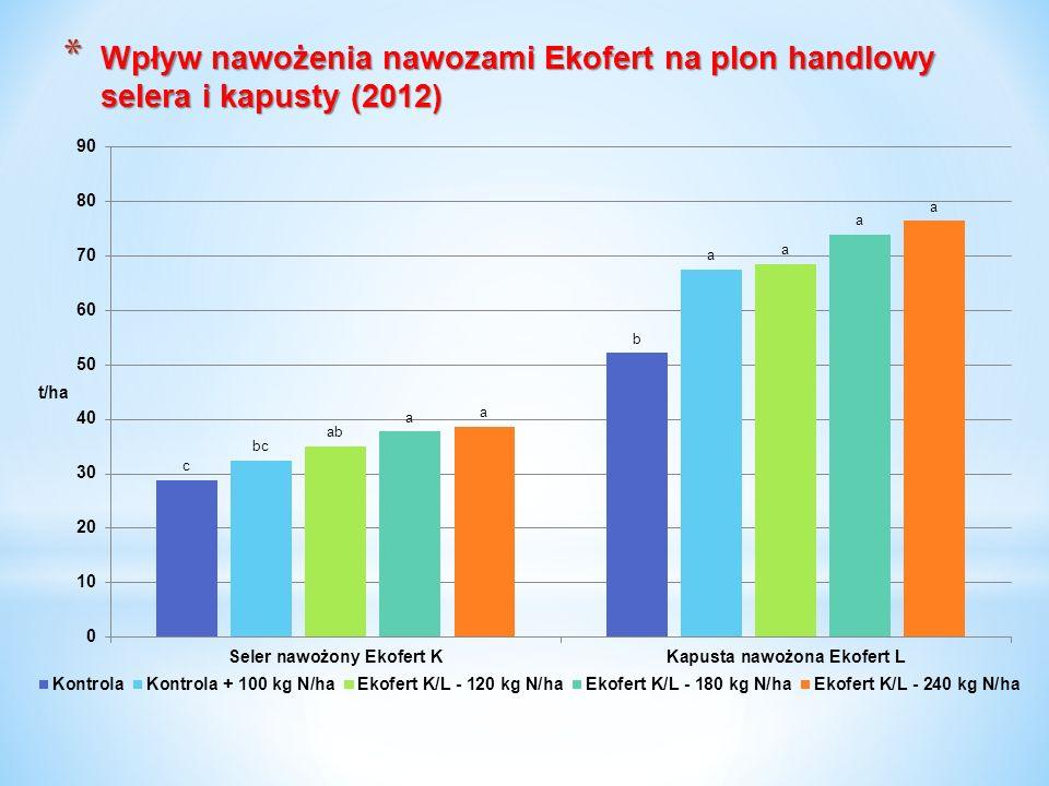 * Wpływ nawożenia nawozami Ekofert na plon handlowy selera i kapusty (2012)