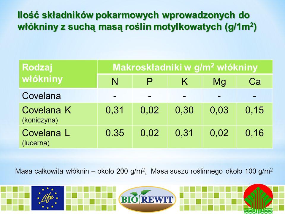 Ilość składników pokarmowych wprowadzonych do włókniny z suchą masą roślin motylkowatych (g/1m 2 ) Rodzaj włókniny Makroskładniki w g/m 2 włókniny NPK