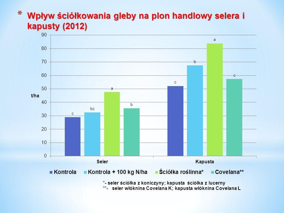 * Wpływ ściółkowania gleby na plon handlowy selera i kapusty (2012)