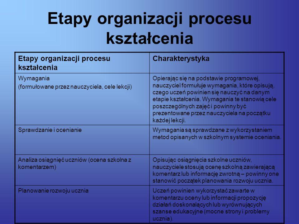 Etapy organizacji procesu kształcenia Charakterystyka Wymagania (formułowane przez nauczyciela, cele lekcji) Opierając się na podstawie programowej, nauczyciel formułuje wymagania, które opisują, czego uczeń powinien się nauczyć na danym etapie kształcenia.
