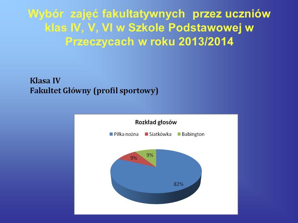 Wybór zajęć fakultatywnych przez uczniów klas IV, V, VI w Szkole Podstawowej w Przeczycach w roku 2013/2014 Klasa IV Fakultet Główny (profil sportowy)