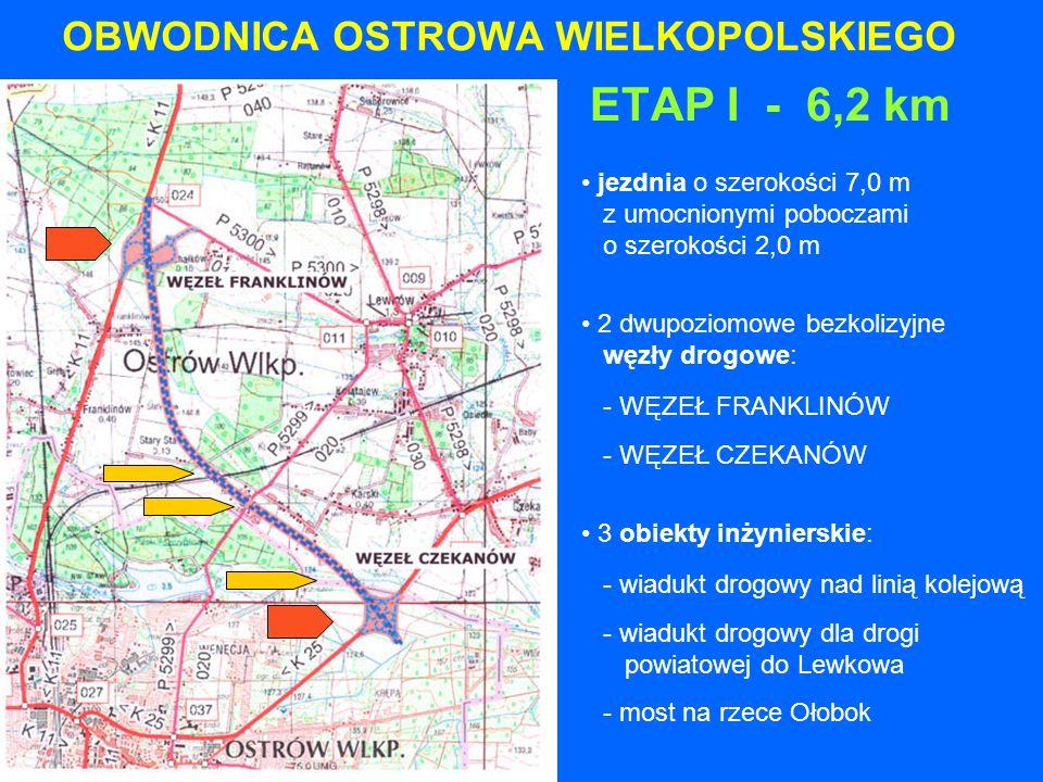 OBWODNICA OSTROWA WIELKOPOLSKIEGO ETAP I - 6,2 km jezdnia o szerokości 7,0 m z umocnionymi poboczami o szerokości 2,0 m 2 dwupoziomowe bezkolizyjne węzły drogowe: - WĘZEŁ FRANKLINÓW - WĘZEŁ CZEKANÓW 3 obiekty inżynierskie: - wiadukt drogowy nad linią kolejową - wiadukt drogowy dla drogi powiatowej do Lewkowa - most na rzece Ołobok