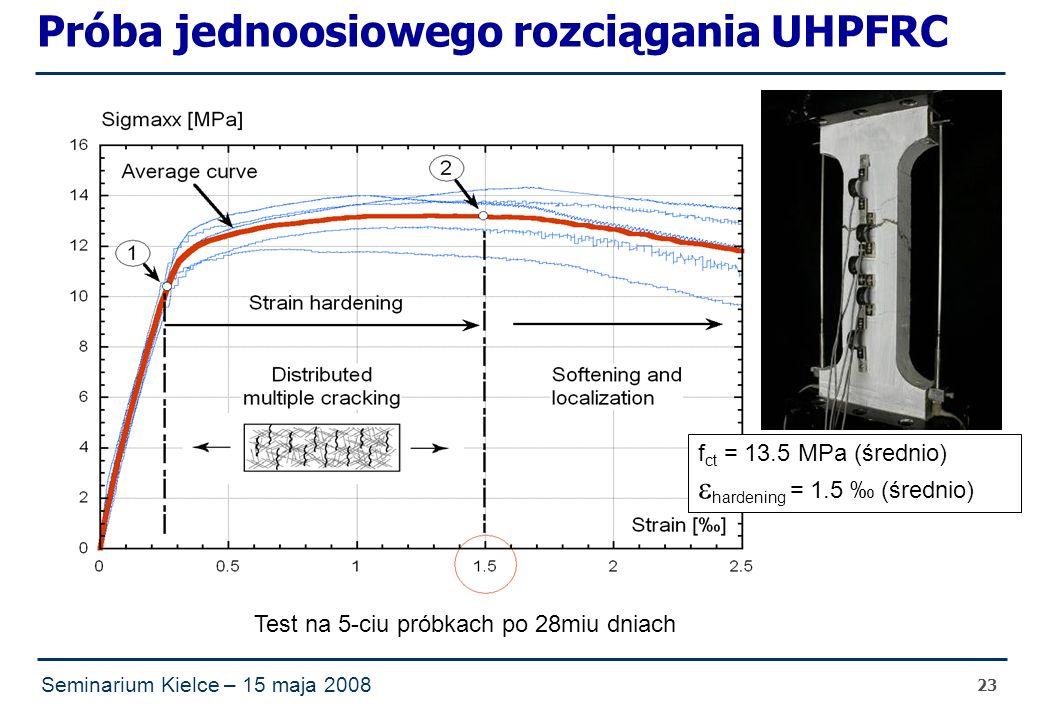 Seminarium Kielce – 15 maja 2008 23 Próba jednoosiowego rozciągania UHPFRC Test na 5-ciu próbkach po 28miu dniach f ct = 13.5 MPa (średnio)  hardening = 1.5 ‰ (średnio)