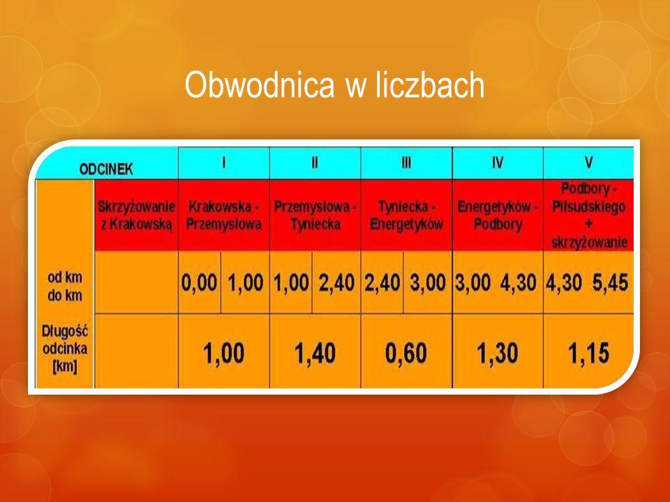 Skawiński Obszar Gospodarczy - 50ha