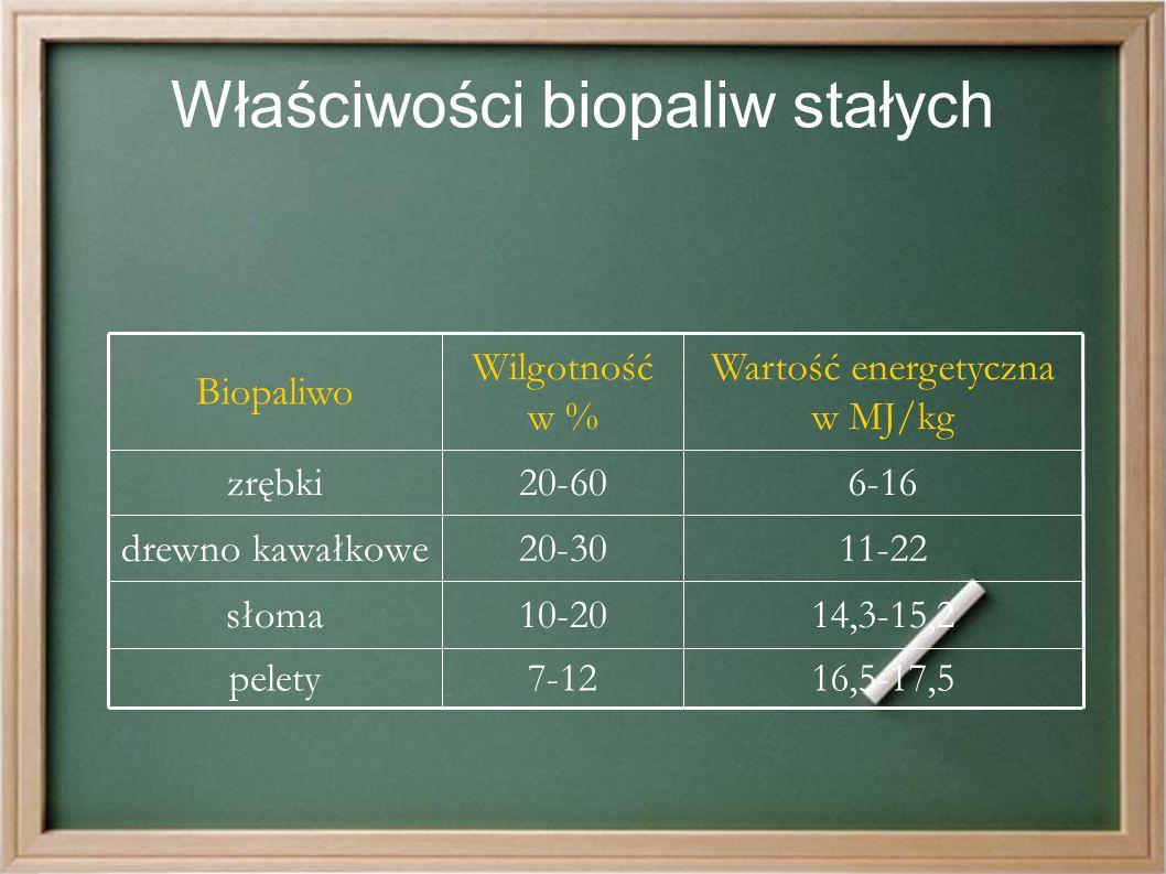 Właściwości biopaliw stałych 16,5-17,57-12pelety 14,3-15,210-20słoma 11-2220-30drewno kawałkowe 6-1620-60zrębki Wartość energetyczna w MJ/kg Wilgotność w % Biopaliwo