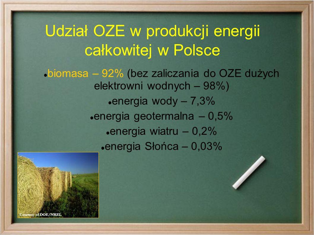 Udział OZE w produkcji energii całkowitej w Polsce biomasa – 92% (bez zaliczania do OZE dużych elektrowni wodnych – 98%) energia wody – 7,3% energia geotermalna – 0,5% energia wiatru – 0,2% energia Słońca – 0,03% Courtesy of DOE/NREL