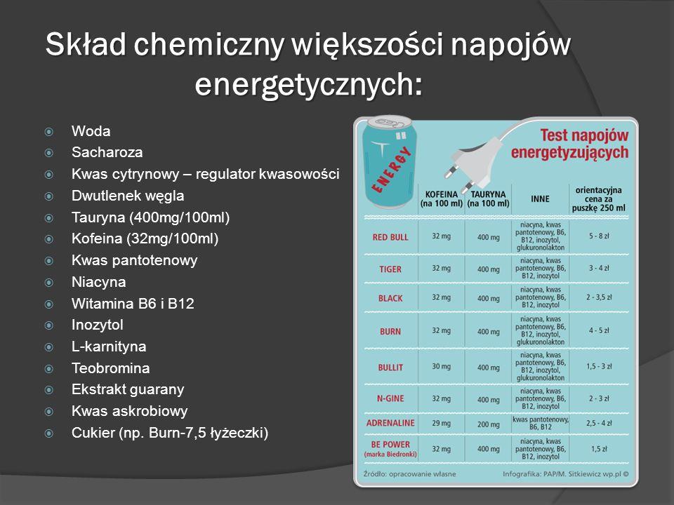 Skład chemiczny większości napojów energetycznych:  Woda  Sacharoza  Kwas cytrynowy – regulator kwasowości  Dwutlenek węgla  Tauryna (400mg/100ml)  Kofeina (32mg/100ml)  Kwas pantotenowy  Niacyna  Witamina B6 i B12  Inozytol  L-karnityna  Teobromina  Ekstrakt guarany  Kwas askrobiowy  Cukier (np.