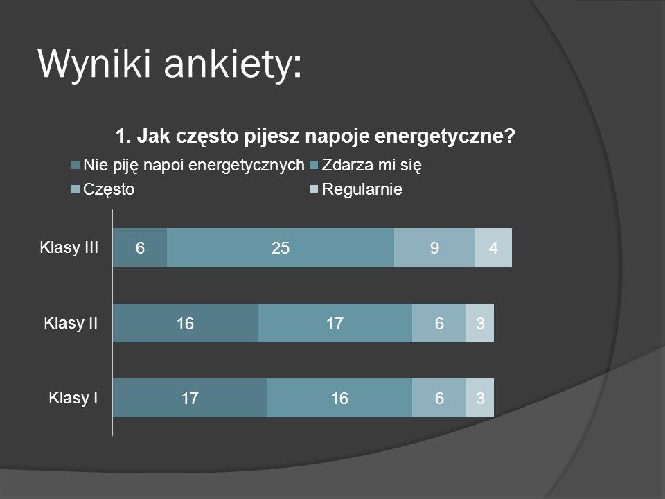 Wyniki ankiety: