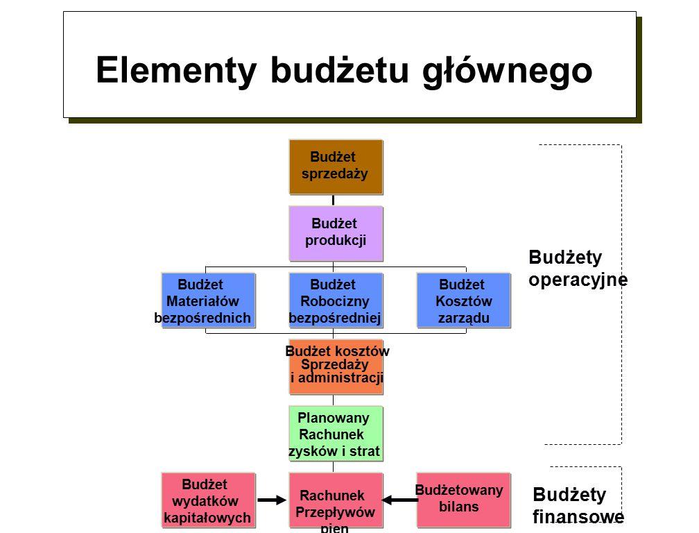 Elementy budżetu głównego Budżet sprzedaży Budżet produkcji Budżet Materiałów bezpośrednich Budżet Robocizny bezpośredniej Budżet Kosztów zarządu Budżet kosztów Sprzedaży i administracji Planowany Rachunek zysków i strat Budżet wydatków kapitałowych Rachunek Przepływów pien Budżetowany bilans Budżety operacyjne Budżety finansowe