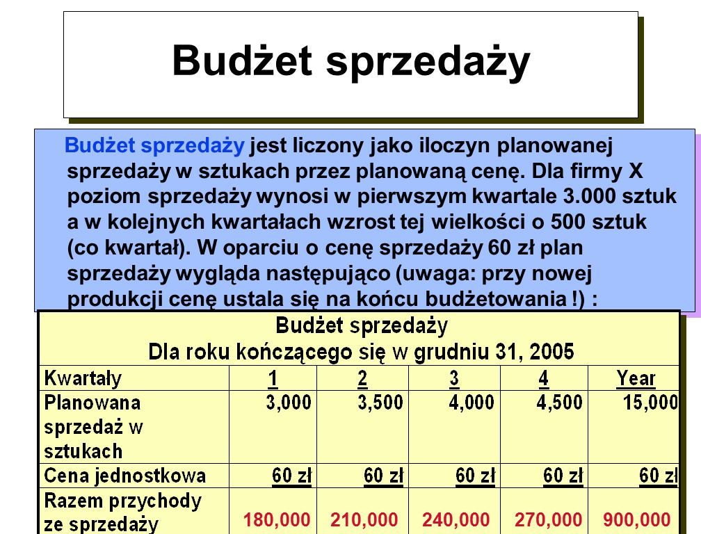 Budżet sprzedaży 180,000 210,000 240,000 270,000 900,000 Budżet sprzedaży jest liczony jako iloczyn planowanej sprzedaży w sztukach przez planowaną cenę.