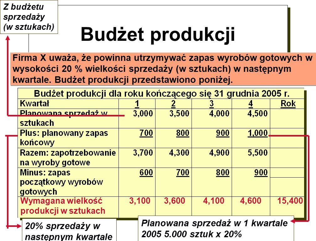 Budżet produkcji Wymagana wielkość 3,100 3,600 4,100 4,600 15,400 produkcji w sztukach Firma X uważa, że powinna utrzymywać zapas wyrobów gotowych w wysokości 20 % wielkości sprzedaży (w sztukach) w następnym kwartale.