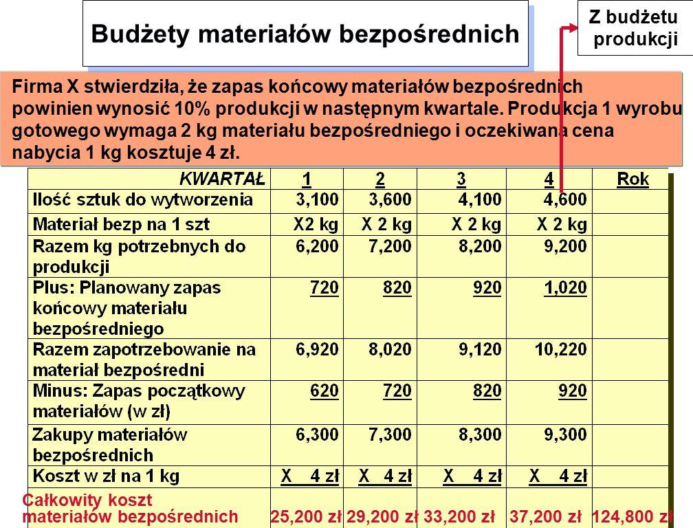 Firma X stwierdziła, że zapas końcowy materiałów bezpośrednich powinien wynosić 10% produkcji w następnym kwartale.