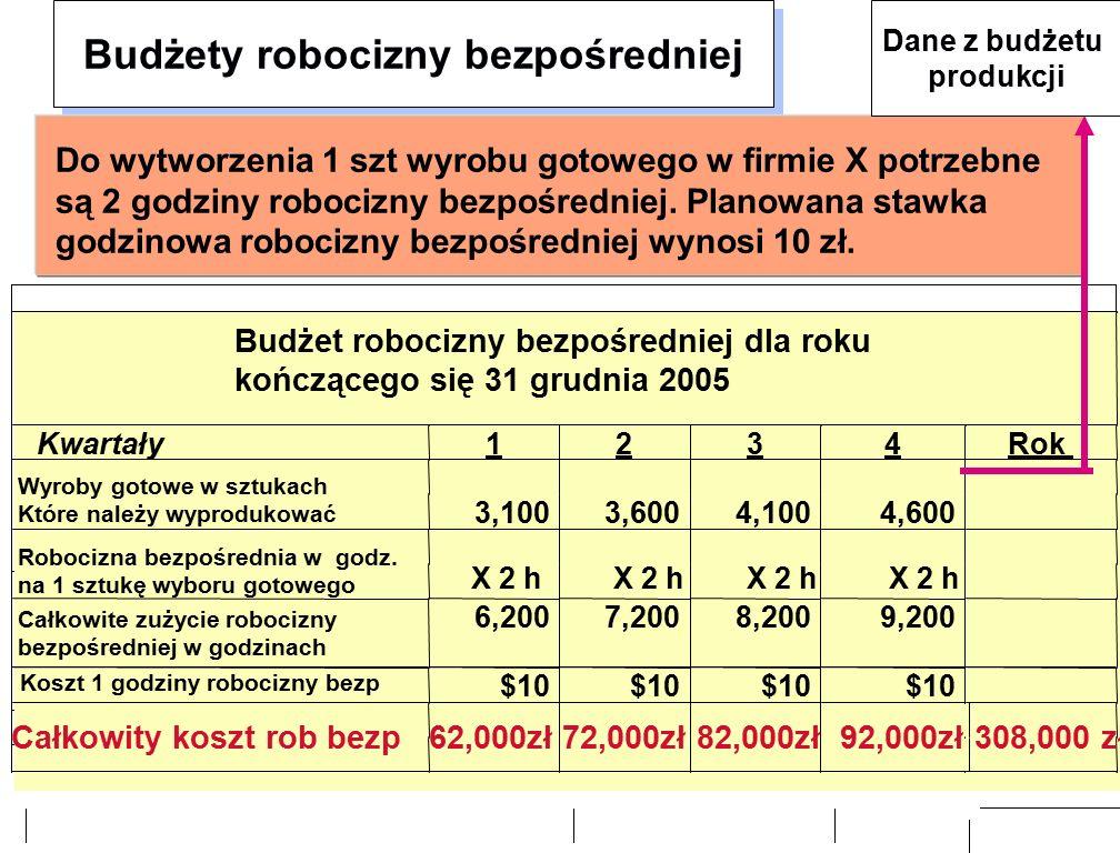 Budżety robocizny bezpośredniej Do wytworzenia 1 szt wyrobu gotowego w firmie X potrzebne są 2 godziny robocizny bezpośredniej.