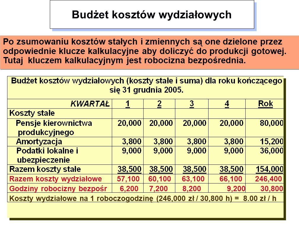 Razem koszty wydziałowe 57,100 60,100 63,100 66,100 246,400 Godziny robocizny bezpośr 6,200 7,200 8,200 9,200 30,800 Koszty wydziałowe na 1 roboczogodzinę (246,000 zł / 30,800 h) = 8.00 zł / h Po zsumowaniu kosztów stałych i zmiennych są one dzielone przez odpowiednie klucze kalkulacyjne aby doliczyć do produkcji gotowej.