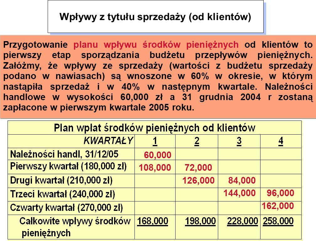 60,000 108,000 72,000 126,000 84,000 144,000 96,000 162,000 Wpływy z tytułu sprzedaży (od klientów) Przygotowanie planu wpływu środków pieniężnych od klientów to pierwszy etap sporządzania budżetu przepływów pieniężnych.
