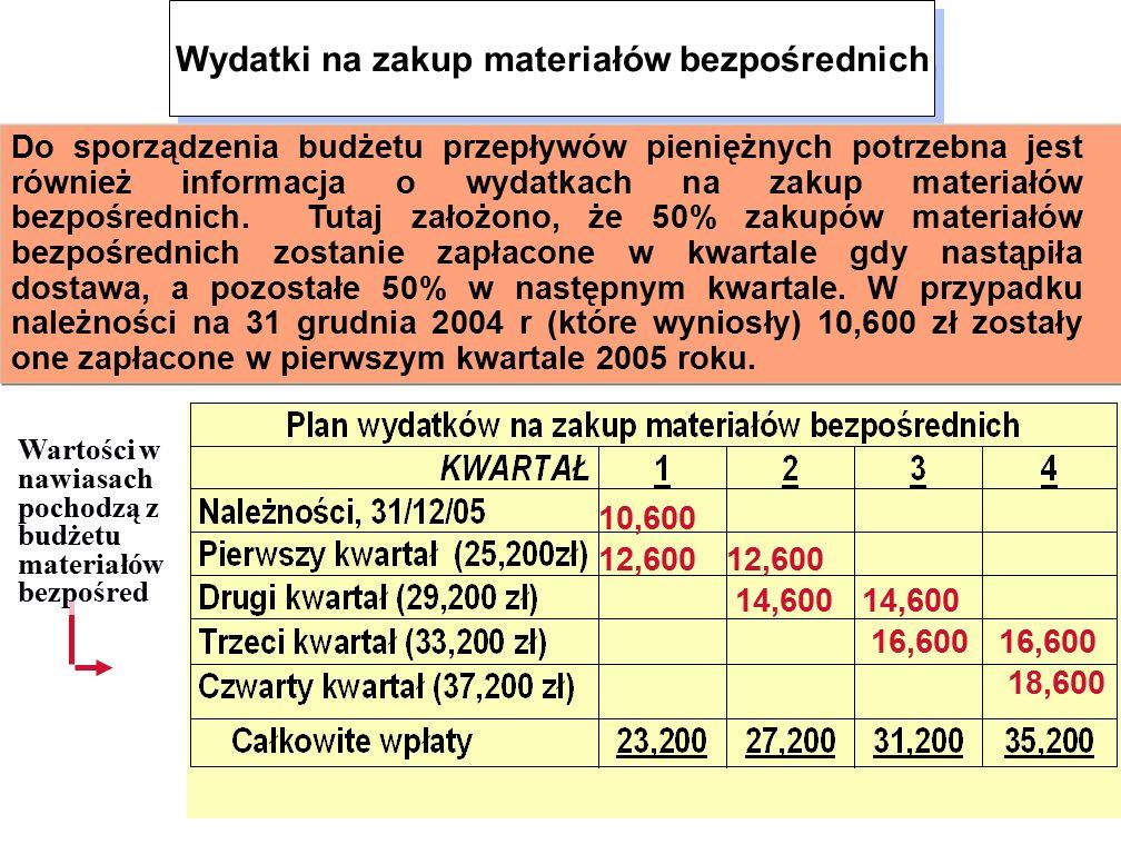10,600 12,600 12,600 14,600 14,600 16,600 16,600 18,600 Wartości w nawiasach pochodzą z budżetu materiałów bezpośred Wydatki na zakup materiałów bezpośrednich Do sporządzenia budżetu przepływów pieniężnych potrzebna jest również informacja o wydatkach na zakup materiałów bezpośrednich.