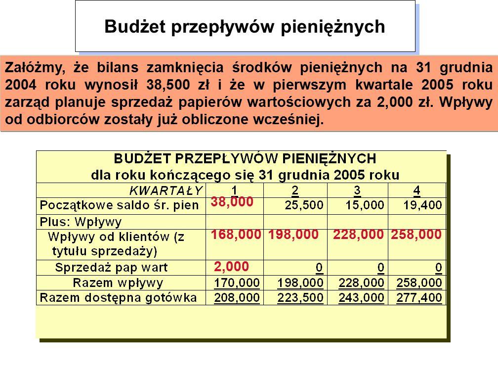 38,000 168,000 198,000 228,000 258,000 2,000 Budżet przepływów pieniężnych Załóżmy, że bilans zamknięcia środków pieniężnych na 31 grudnia 2004 roku wynosił 38,500 zł i że w pierwszym kwartale 2005 roku zarząd planuje sprzedaż papierów wartościowych za 2,000 zł.